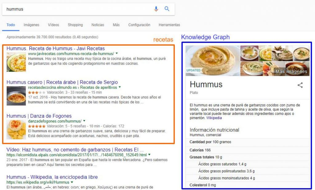 búsqueda Google hummus