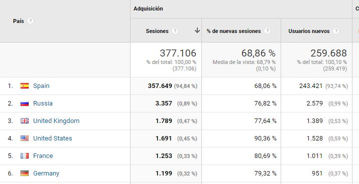 Google Analytics países origen